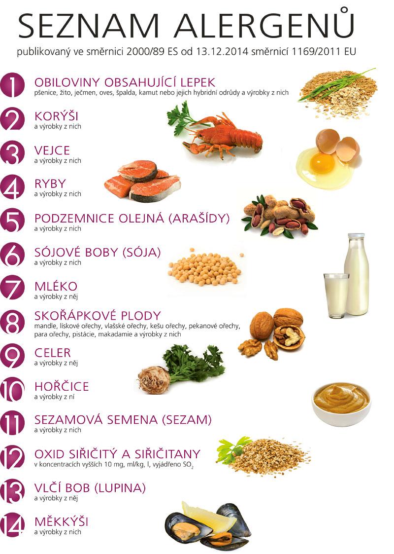 Seznam alergenů